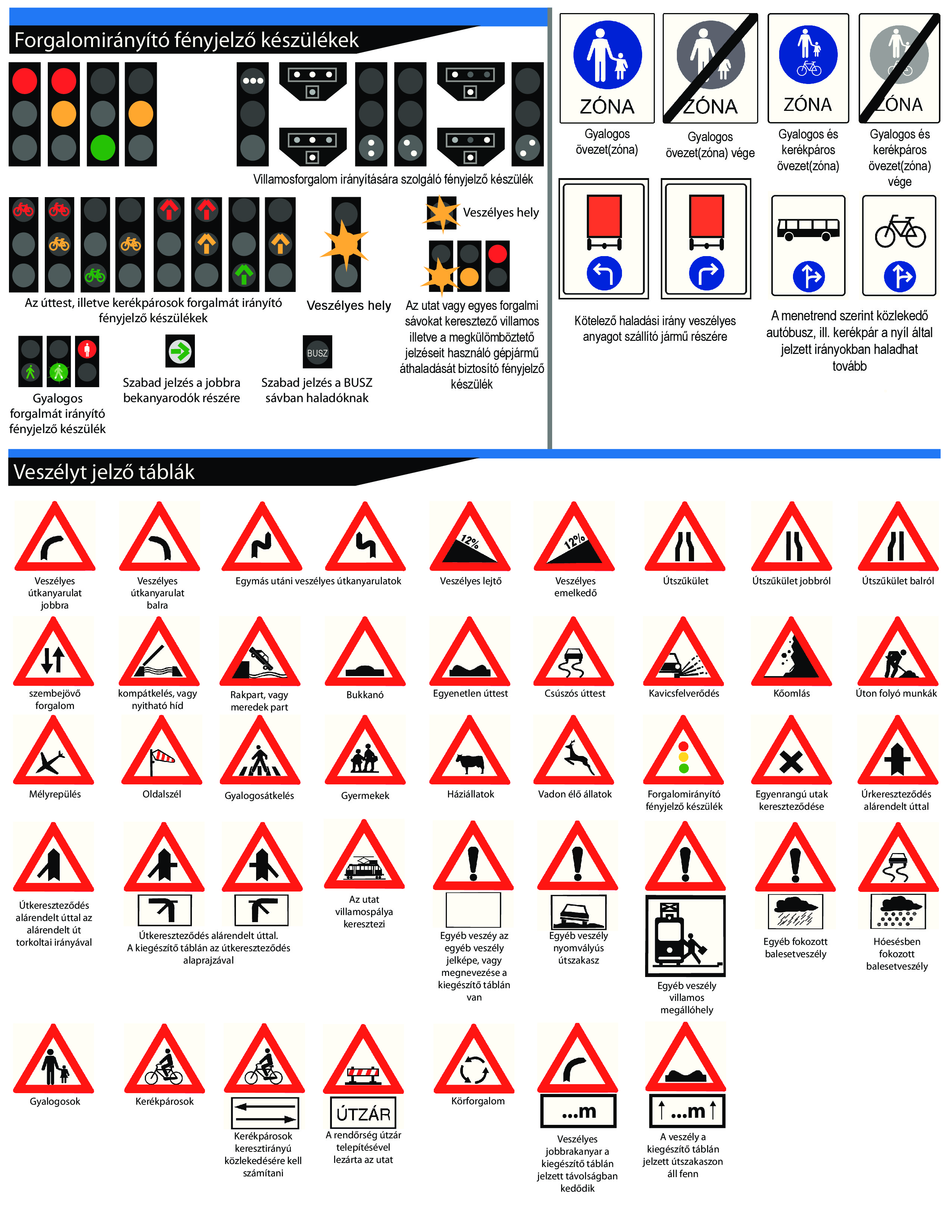 közúti jelzőtáblák és jelző lámpák